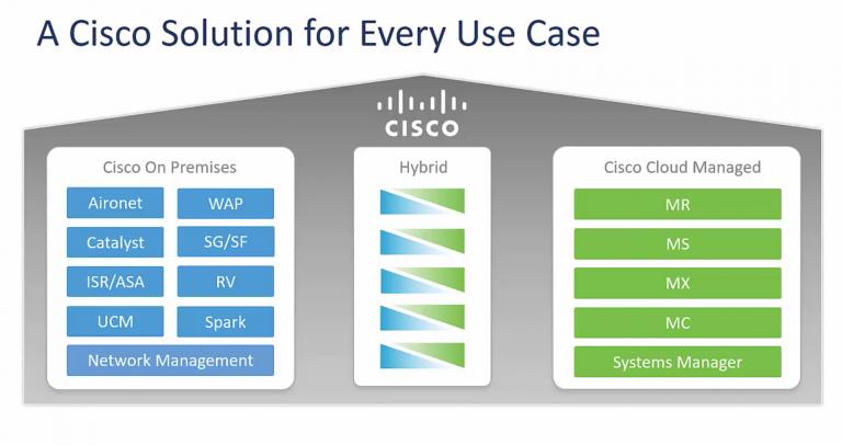 Soluzione ibrida di Cisco